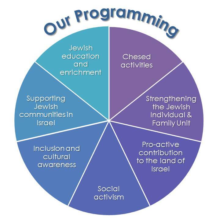 Our Programming